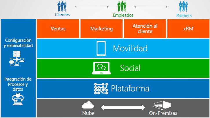 Arbentia Microsoft Dynamics CRM capacidad