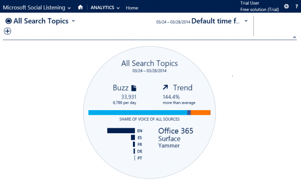Microsoft Social Listening Panel Analitico Arbentia