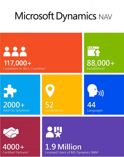 ARBENTIA Gold Partner | Microsoft Dynamics NAV