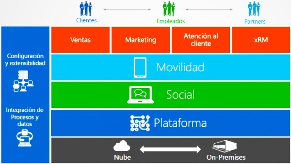 ARBENTIA Gold Partner | Microsoft Dynamics CRM