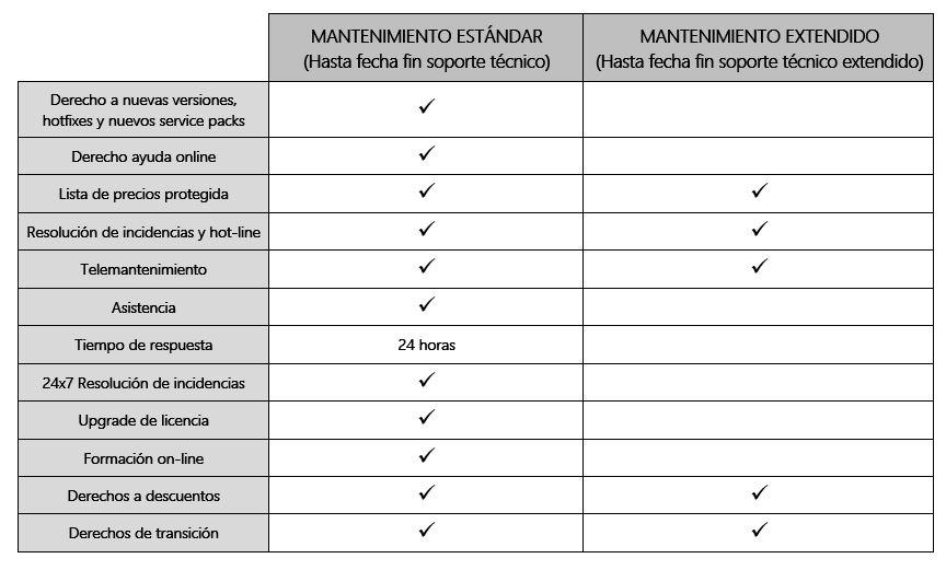 ARBENTIA | Tipos de mantenimiento verona