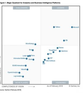 ARBENTIA | 2018 Gartner Magic Cuadrant for Analytics and Business Intelligence Platforms