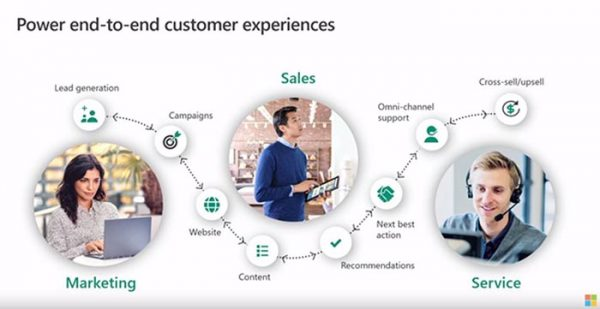 Arbentia | Unificar datos y fidelizar clientes con Dynamics 365 Customer Insights